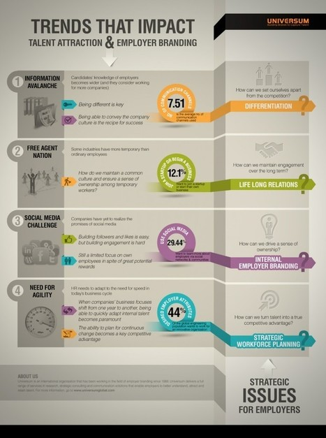 Trends that impact talent attraction and employer branding - Universum | The Merge of HR with Marketing | Scoop.it