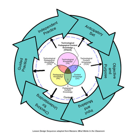 Merging Basic Lesson Design With Technological Pedagogical Knowledge | Innovatieve eLearning | Scoop.it