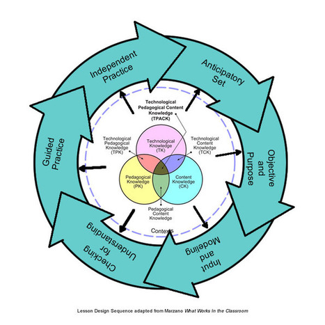 Merging Basic Lesson Design With Technological Pedagogical Knowledge - TeachThought | ED Professional Development | Scoop.it