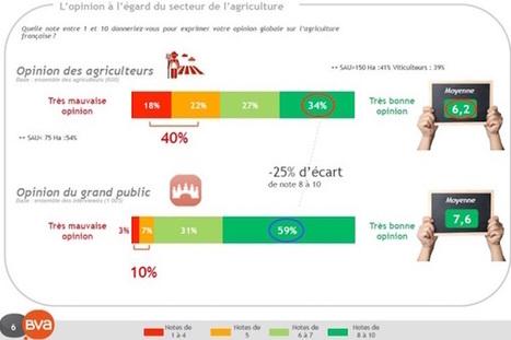90 pour 100 des Français aiment leurs agriculteurs sans qu'ils ne le sachent - Wikiagri.fr | De la Fourche à la Fourchette (Agriculture Agroalimentaire) | Scoop.it