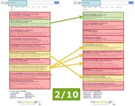 Google's Hummingbird 1 jaar later: heb jij je SEO-strategie al aangepast? - Frankwatching | Contentmania | Scoop.it