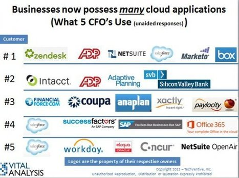 Financial Accounting Software - Cloud & Other Winners - Enterprise Irregulars   Accounting Software   Scoop.it