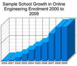 Online Engineering Masters Degrees grow by 79% > ENGINEERING.com | Innovations of the Future | Scoop.it