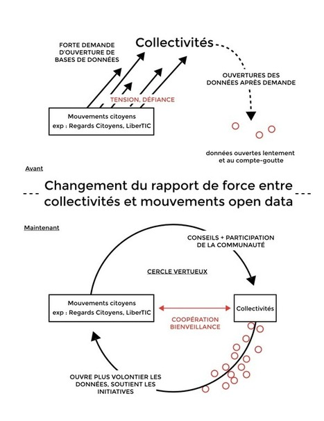 [Thèse] Sophie Czich : Open data, le besoin d'une NOUVELLE CULTURE | Homo Numericus Bis | Scoop.it