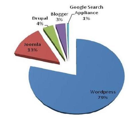 OPEN SOURCE CMS – Preferences | Web Design & Development | Scoop.it
