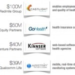 Investment in Digital Health Triples Over Past Year | Audiology Marketing | Scoop.it