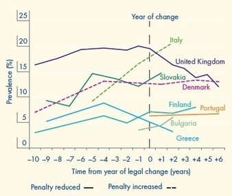 The lack of relationship between drug law penalties & cannabis use (EMCDDA)   Drugs, Society, Human Rights & Justice   Scoop.it