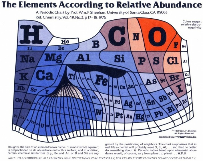 The Periodic Table of Elements Scaled to Show The Elements' Actual Abundance on Earth | Nerdy Needs | Scoop.it