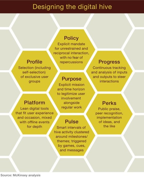 Digital hives: Creating a surge around change | McKinsey | Change Management Resources | Scoop.it