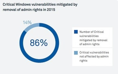 #Sécurité: Moins d'attaques sur #Windows ? Coupez les droits admin ;-) | #Security #InfoSec #CyberSecurity #Sécurité #CyberSécurité #CyberDefence & #eCommerce | Scoop.it