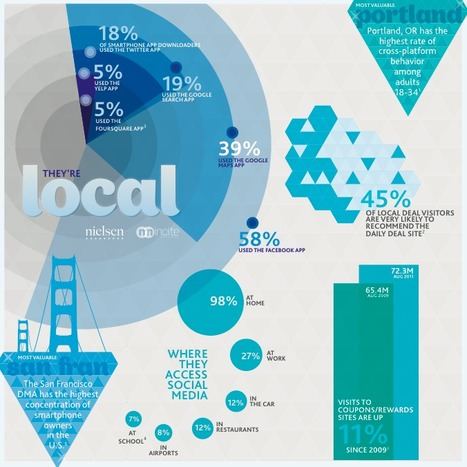Social-Local-Mobile (SoLoMo): le triangle d'or digital du consommateur | Time to Learn | Scoop.it