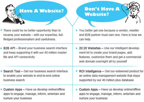 Mailing List Brokers - B2Bdatapartners   Marketing Automation Software   Scoop.it