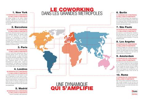 L'Île-de-France : 3e métropole du coworking mondial | Le télétravail | Scoop.it