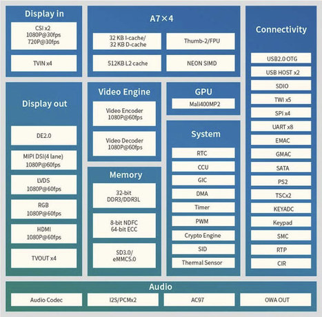 Allwinner R40 Quad Core ARM Processor, Successor of Allwinner A20, Supports SATA & Gigabit Ethernet | Embedded Systems News | Scoop.it