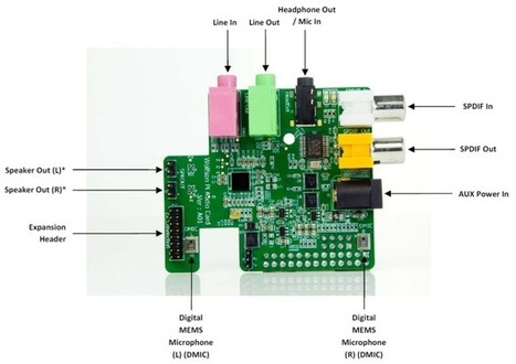 Element 14 Releases A $33 Sound Card For The Raspberry Pi ... | Raspberry Pi | Scoop.it