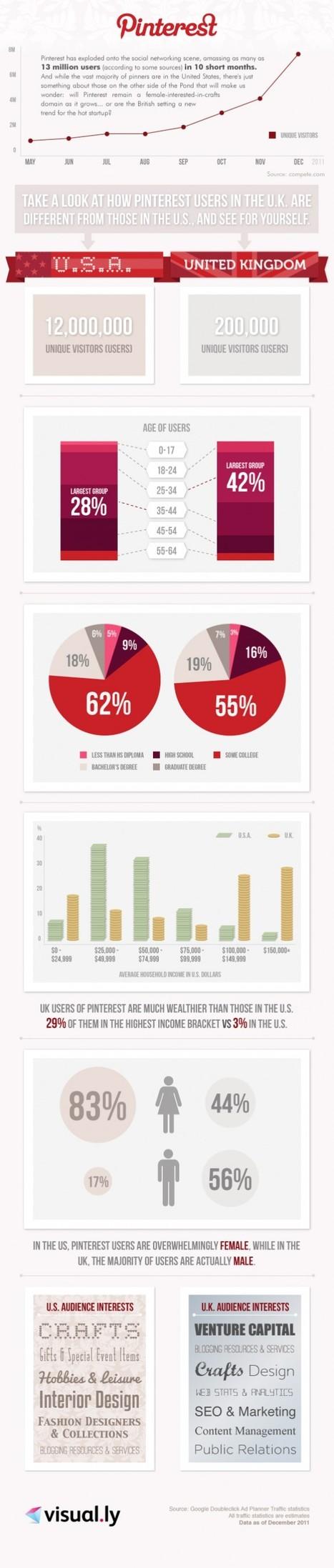 Pinterest Statistics - [Infographic] - On Secret Hunt | Social Media Epic | Scoop.it