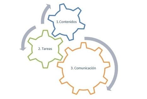 MOOC para el aprendizaje de lenguas extranjeras: claves para gestionar un curso online desde la masividad.   Observatorio Scopeo   Álvaro Arnanz: MOOCs   Scoop.it