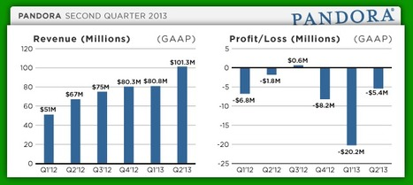 Pandora's Q2 2013: $101.3M In Revenue, 54.9M Active Users, And A Net Loss Of $5.4M   Music business   Scoop.it