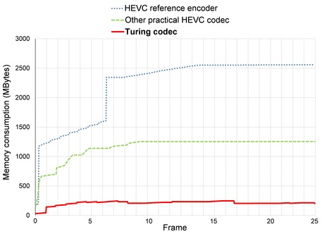 Turing codec – An open-source HEVC encoder | Ultra High Definition Television (UHDTV) | Scoop.it