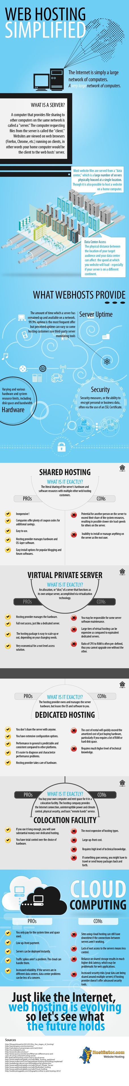 INFOGRAPHIC: Web Hosting in a Nutshell | Cloud Central | Scoop.it