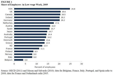 1 out of 4 working Americans in low-wage work. | EndGameWatch | Scoop.it