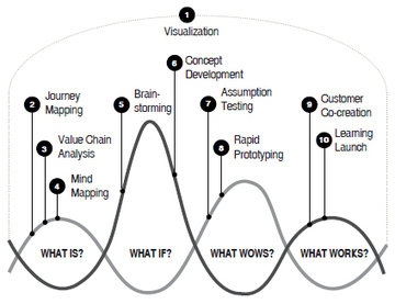 Business Thinking vs. Design Thinking | Ouvrez les yeux ! | Scoop.it