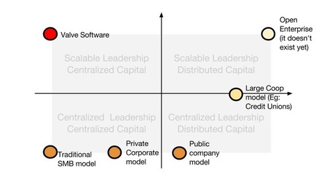 Why Open Governance and Scalable Leadership matter   Peer2Politics   Scoop.it