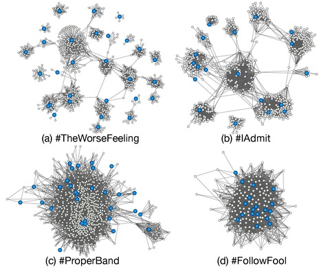 Predicting Successful Memes using Network and Community Structure | networks and network weaving | Scoop.it