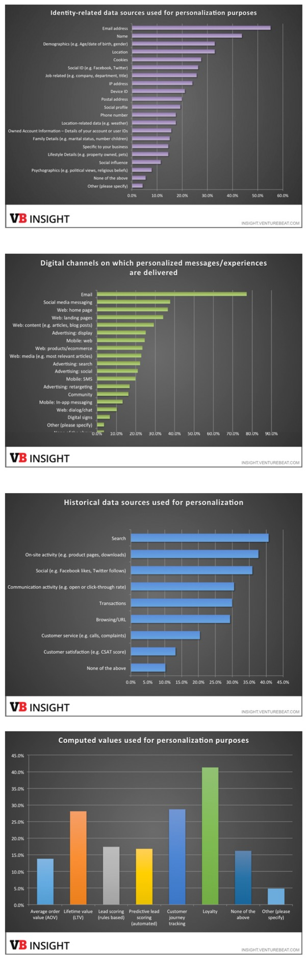 Personalization study findings: Email is top channel; social, web, ads next; data needs vary - VentureBeat | The Marketing Technology Alert | Scoop.it