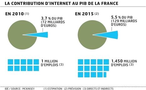 Les Echos - Comment Internet a dopé la croissance française - Archives   Web 2.0 et société   Scoop.it