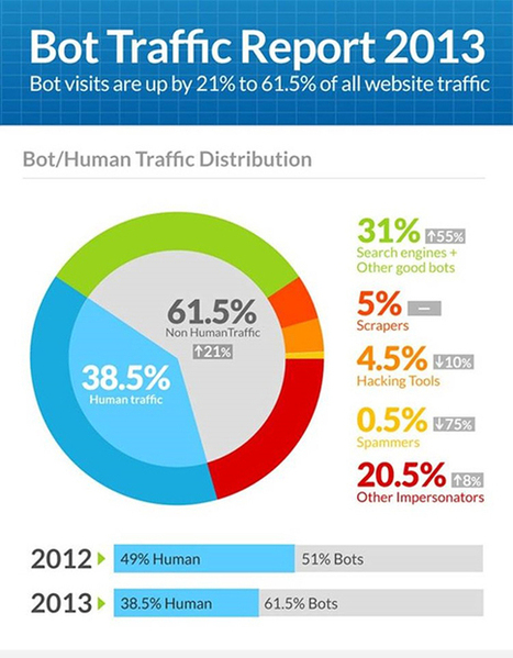 Humans Now Account for Less Than 40% of Web Traffic - The Usabilla Blog | Public Relations & Social Media Insight | Scoop.it
