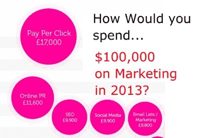 How Would You Spend $100,000 Marketing Budget In 2013? [Infographic + Marty Note] | AtDotCom Social media | Scoop.it