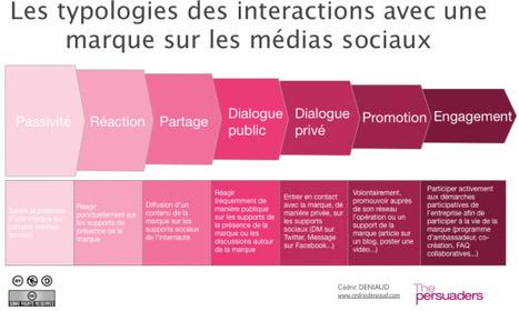 MediasSociaux.fr >   Quand les marques survalorisent leurs fans Facebook – 2ème partie | Social Media Exploration | Scoop.it