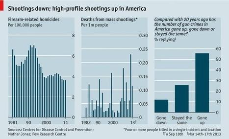 Mass shootings are up; gun murders down   Terrorism   Scoop.it