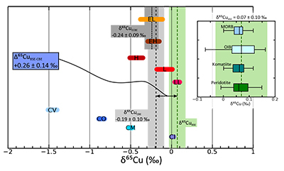 Copper isotope evidence for large-scale sulphide fractionation during Earth's differentiation | Mineralogy, Geochemistry, Mineral Surfaces & Nanogeoscience | Scoop.it