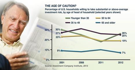 Understanding Your Investment Brain | Economic Psychology | Scoop.it