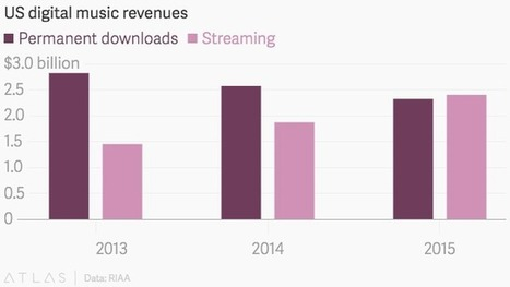 Music downloads may only have about four years left | A Kind Of Music Story | Scoop.it