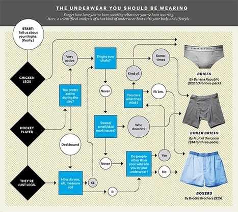 What Kind of Underwear Should You Be Wearing? | Man Grooming | Scoop.it