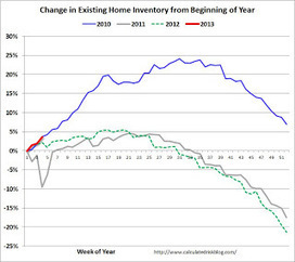 Existing Home Inventory up 3.7% in late January | real estate investors | Scoop.it