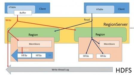 HBase Architecture - Big Data Analytics News | EEDSP | Scoop.it
