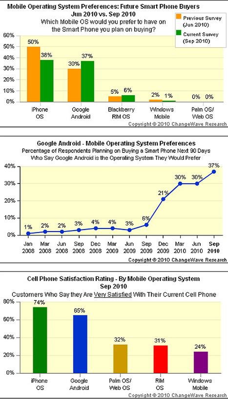 Eat This iPhone: Android Can Hold Its Own After… | Bit Rebels | Technology and Gadgets | Scoop.it