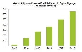 Ultra-High-Definition Panels to Jump Almost 600% in Digital Signage Market | Digital Signage | Scoop.it