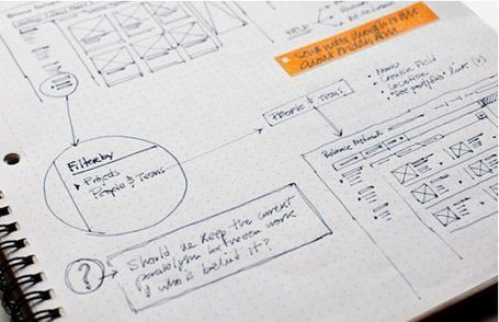 Web Site Prototyping on Paper: Analog Tools for Web and Mobile Designers | Insights behind the Ideas | Scoop.it