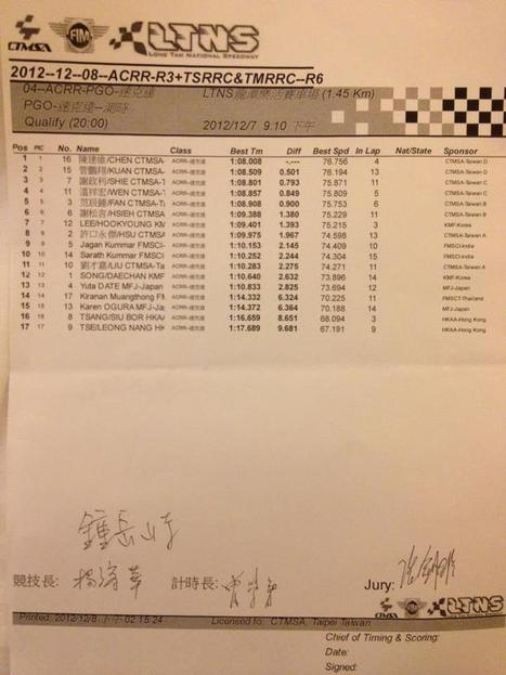 FIM Asia Cup of Road Race in Taiwan - Qualifying Result | FMSCT-Live.com | Scoop.it
