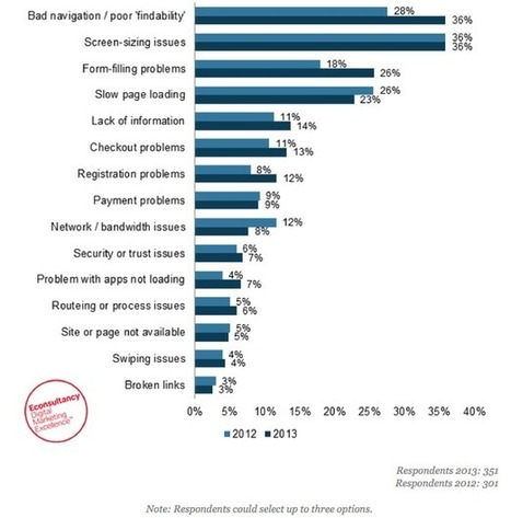Mobile SEO: what should you be thinking about? | Trends in Mobile Web use | Scoop.it