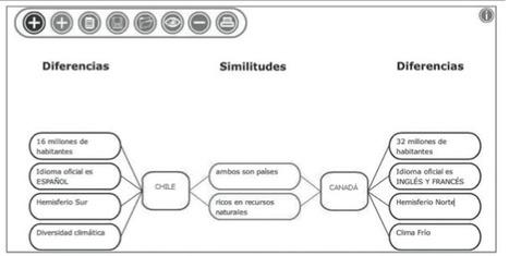 Integración curricular de organizadores gráficos interactivos en la formación de profesores | Integración de las tecnologías en educación superior | Scoop.it