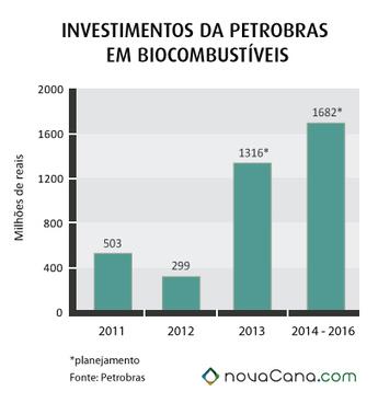 Os investimentos em etanol da Petrobras para os próximos anos | Geoflorestas | Scoop.it
