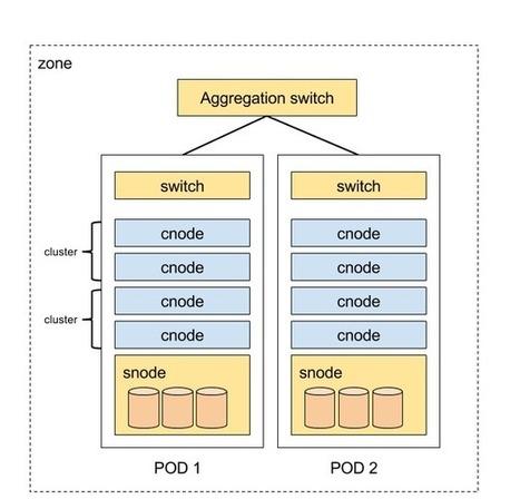 Joinc: 클라우드 인프라 아키텍쳐 | System Development Techniques | Scoop.it