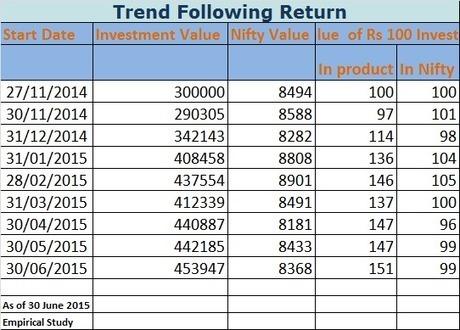 Trend following Return - June 2015   Infogram - Knowledge Series   Scoop.it