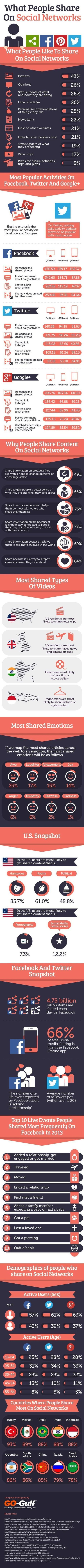 What People Share On Social Networks | Social Media | Scoop.it